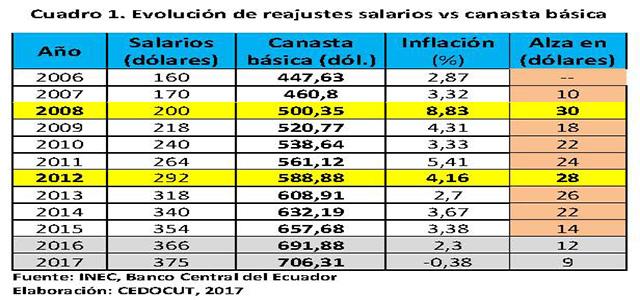 CEDOCUT propone 10% de alza salarial para dinamizar economía